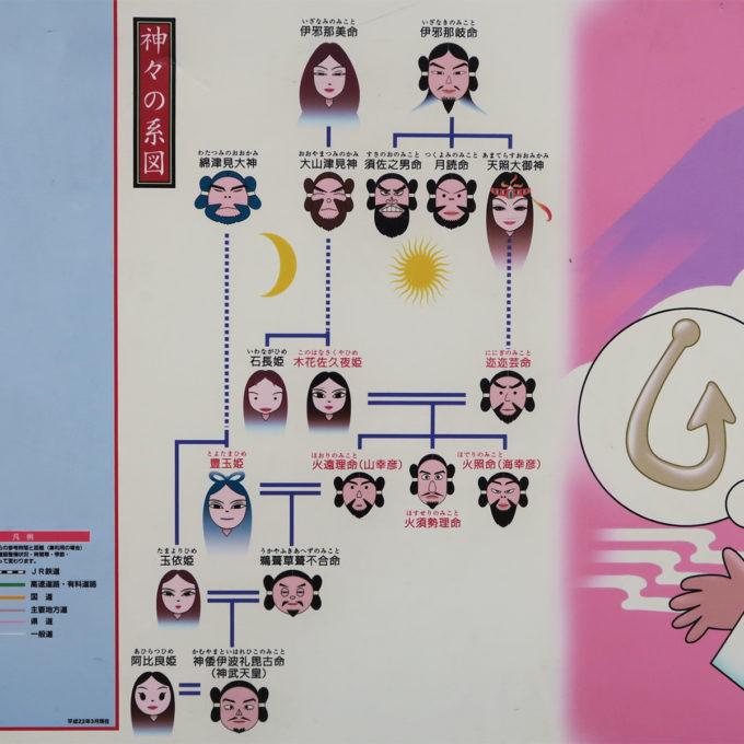 22_神々の系図